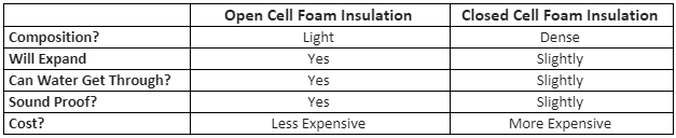 Open-cell and Closed-cell Foam Insulation