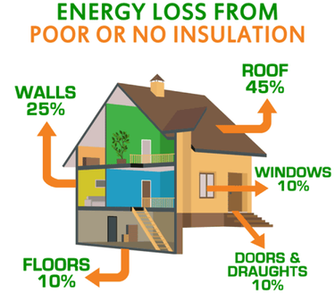 Energy Loss From Poor Insulation Peoria IL